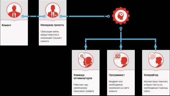 Реклама сайта ucoz бесплатно отзывы настройка яндекс директ